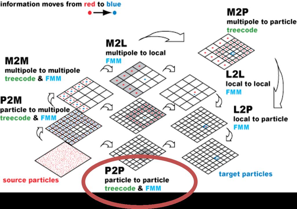 Rio FMM p2p graphic