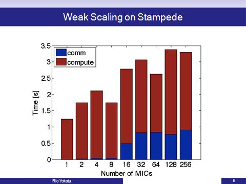Rio weak scaling