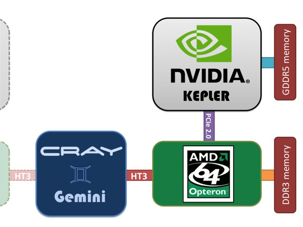 Titan XK7 compute node