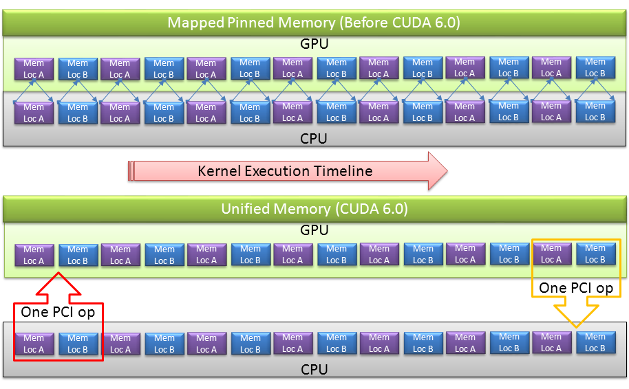 Unified Memory CUDA 6