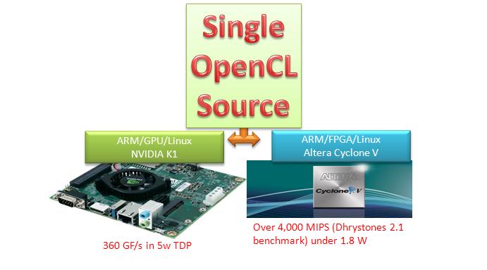 OpenCL FPGA GPU
