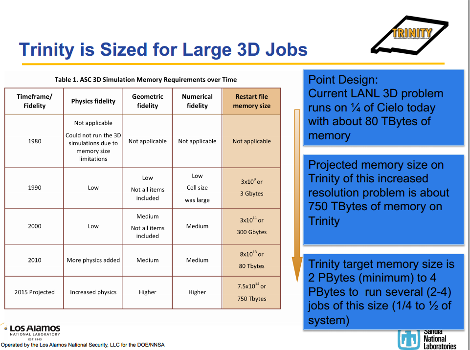 Trinity is sized for Large 3D jobs and is expected to be the first platform large and fast enough to begin to accommodate finely resolved 3D calculations for full-scale, end-to-end weapons calculations.