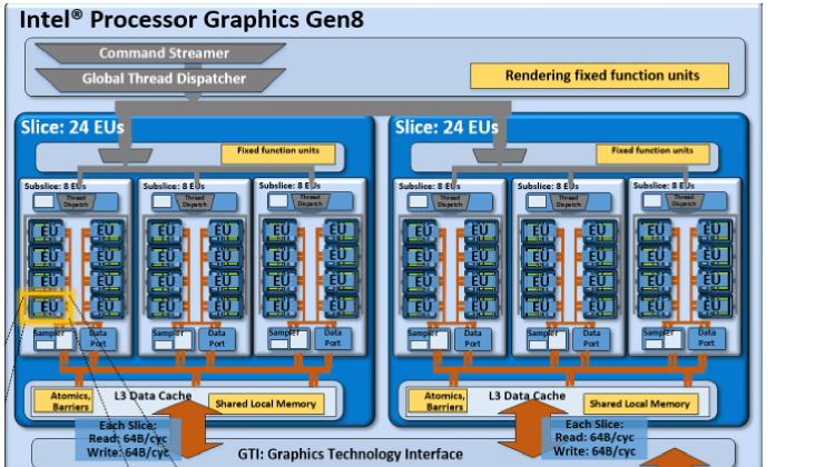 Another potential product design that instantiates the compute architecture of Intel® Processor Graphics  Gen8. This design is composed of two slices, of three subslices each for a total of 48 EUs.